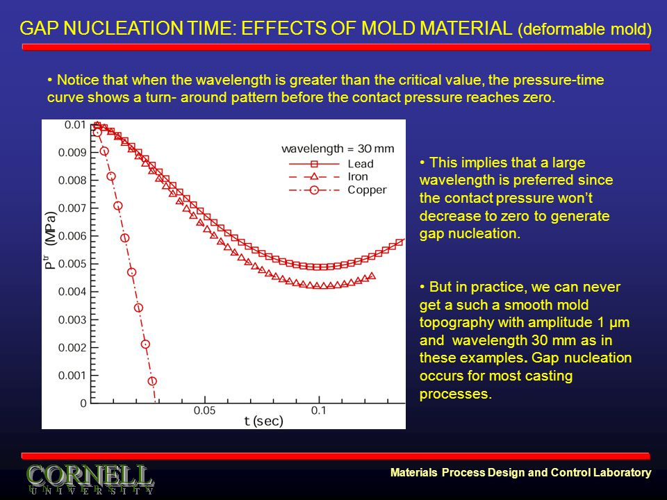 Materials Process Design and Control Laboratory Notice that when the wavelength is greater than the critical value, the pressure-time curve shows a turn- around pattern before the contact pressure reaches zero.