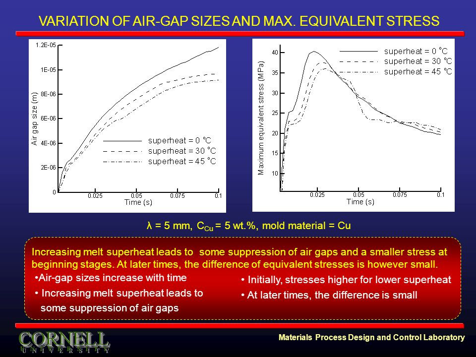 Materials Process Design and Control Laboratory VARIATION OF AIR-GAP SIZES AND MAX.
