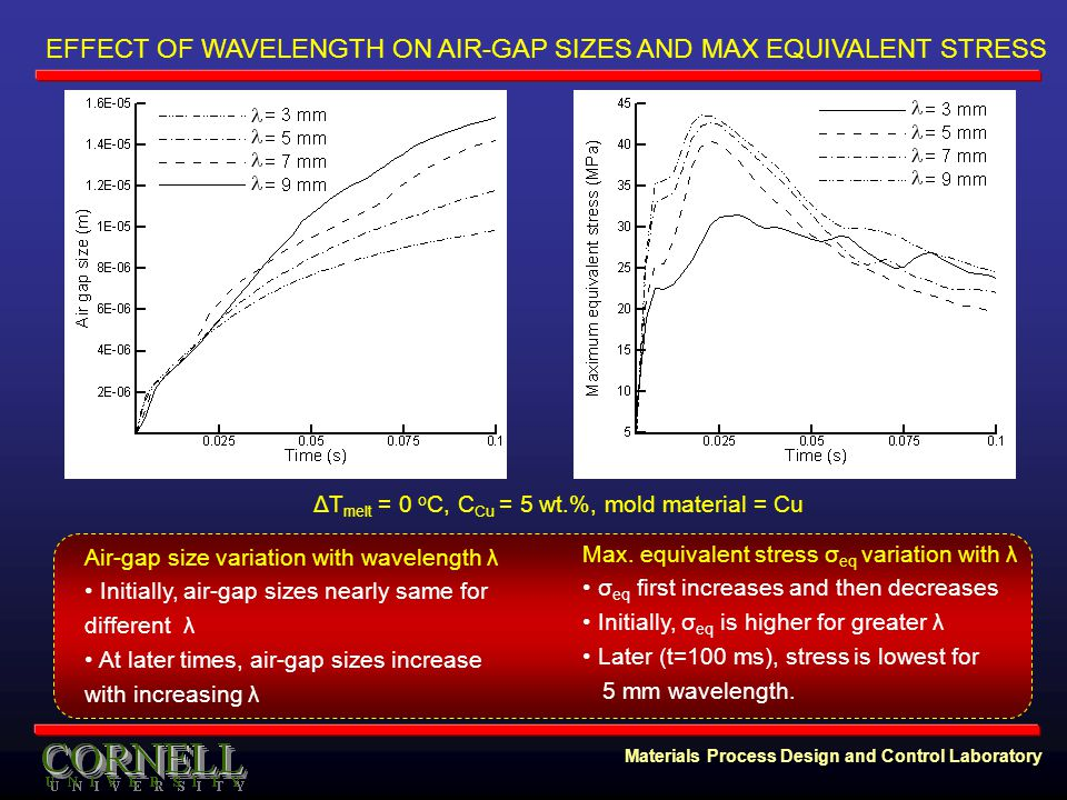 Materials Process Design and Control Laboratory EFFECT OF WAVELENGTH ON AIR-GAP SIZES AND MAX EQUIVALENT STRESS Max.