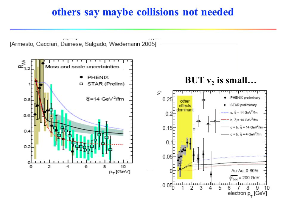 others say maybe collisions not needed BUT v 2 is small…