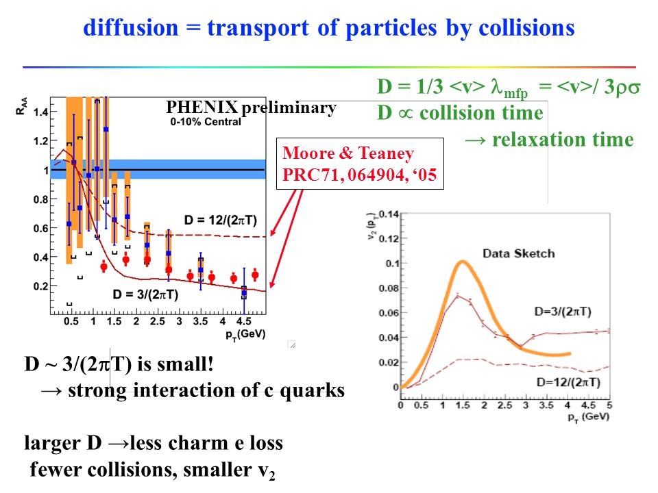 diffusion = transport of particles by collisions PHENIX preliminary Moore & Teaney PRC71, 064904, '05 D ~ 3/(2  T) is small! → strong interaction of