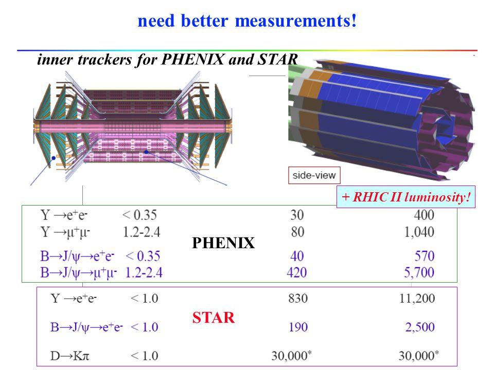 need better measurements! inner trackers for PHENIX and STAR STAR PHENIX + RHIC II luminosity!