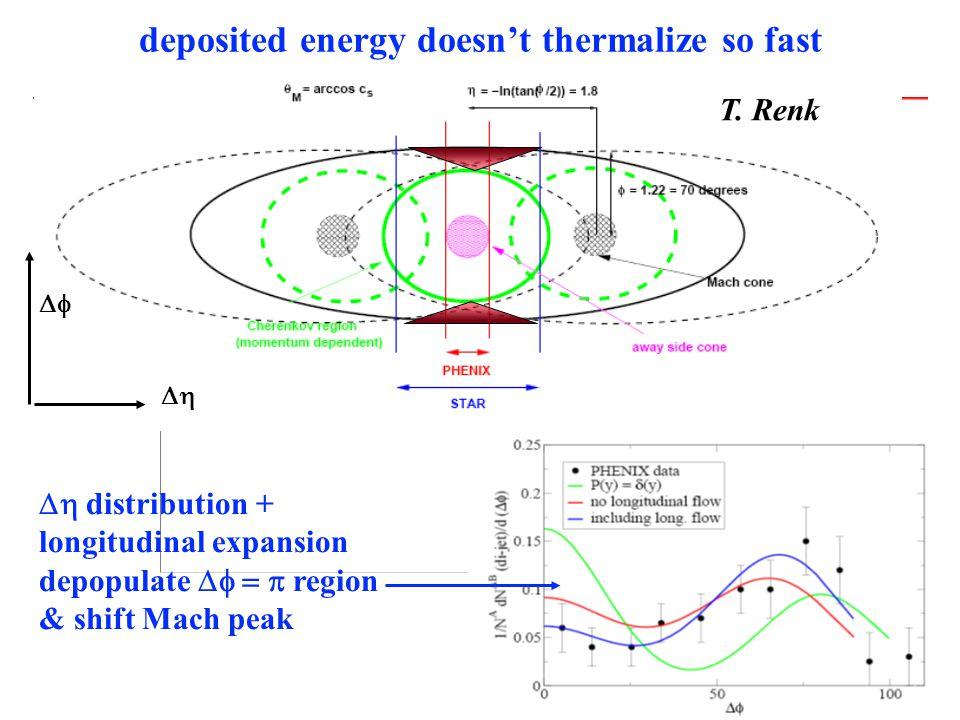 deposited energy doesn't thermalize so fast T. Renk  distribution + longitudinal expansion depopulate  region & shift Mach peak  
