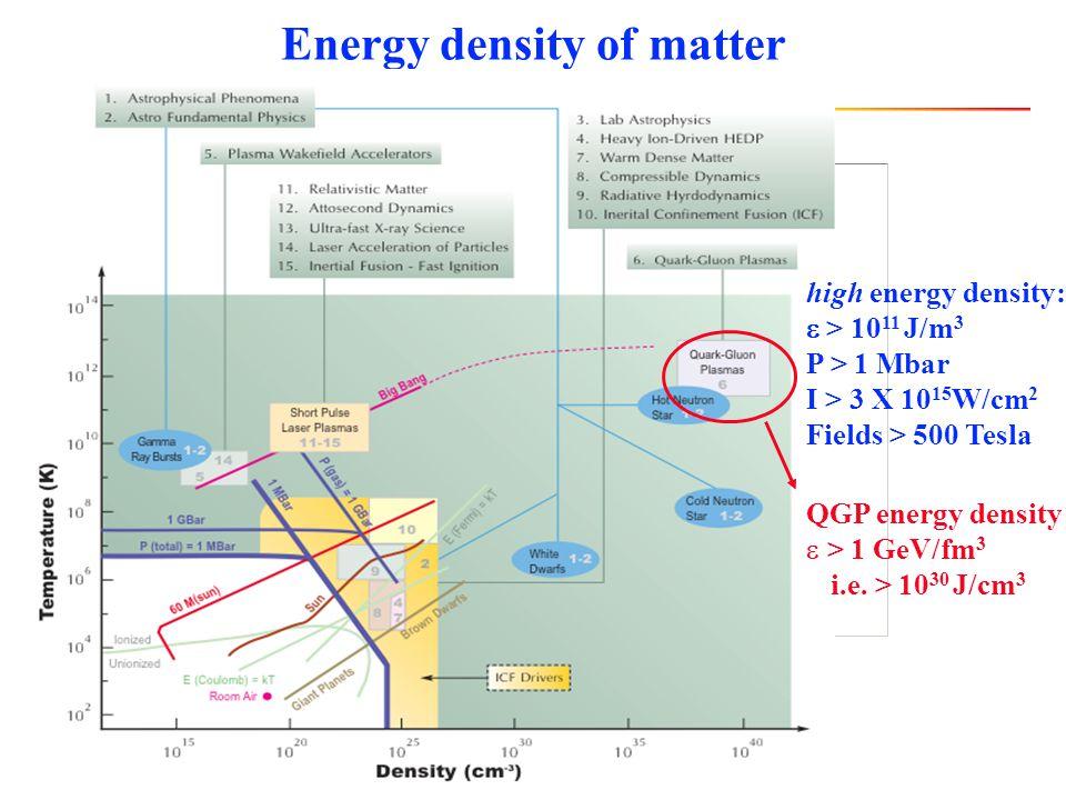 Energy density of matter high energy density:  > 10 11 J/m 3 P > 1 Mbar I > 3 X 10 15 W/cm 2 Fields > 500 Tesla QGP energy density  > 1 GeV/fm 3 i.e