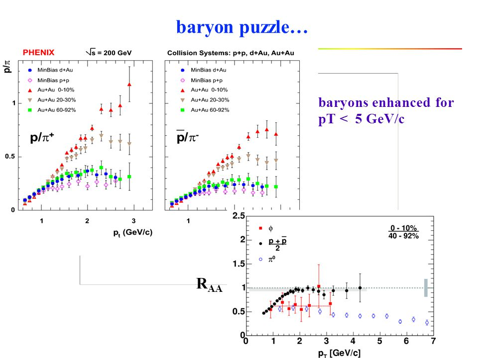 baryon puzzle… baryons enhanced for pT < 5 GeV/c R AA