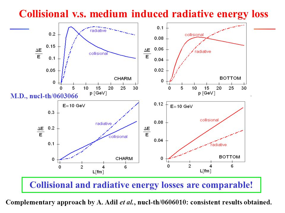 Collisional v.s. medium induced radiative energy loss Collisional and radiative energy losses are comparable! M.D., nucl-th/0603066 Complementary appr