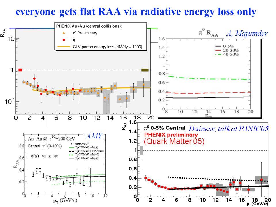 everyone gets flat RAA via radiative energy loss only (Quark Matter 05) Dainese, talk at PANIC05 AMY A, Majumder