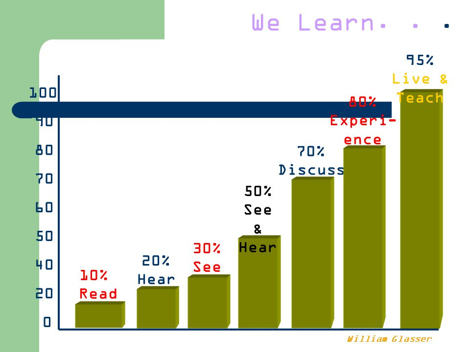 0 20 40 50 60 70 80 90 100 10% Read 20% Hear 30% See 50% See & Hear 70% Discuss 80% Experi- ence 95% Live & Teach We Learn...