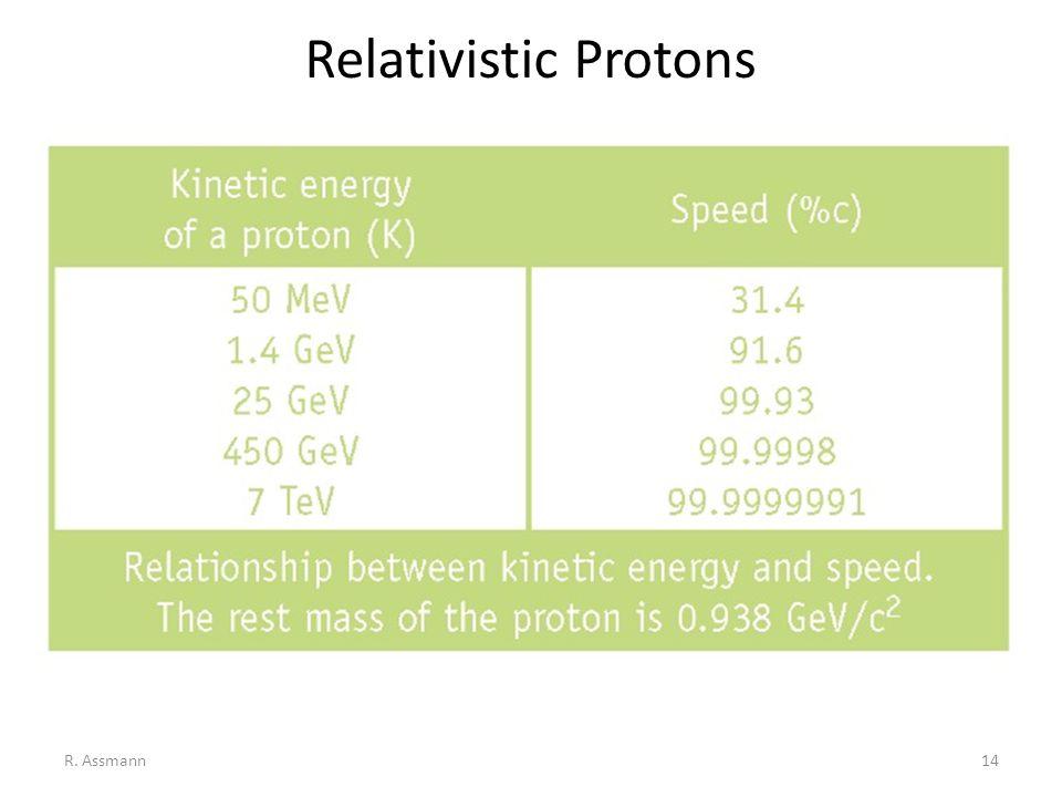 Relativistic Protons R. Assmann14