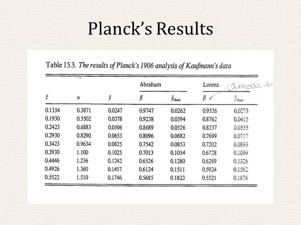 Planck's Results