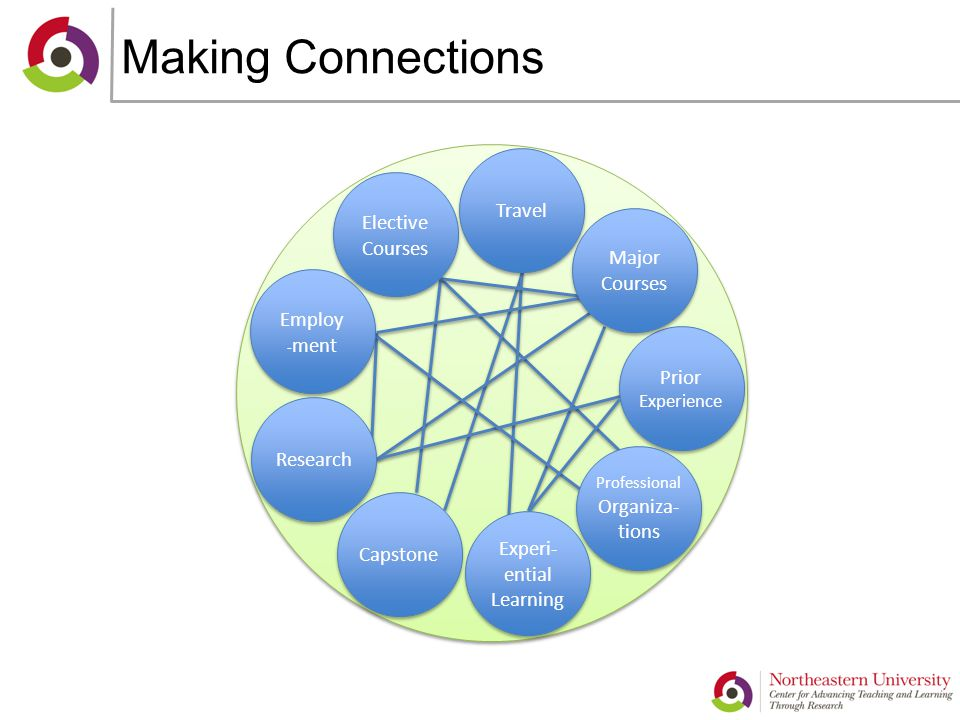 Making Connections Travel Prior Experience Prior Experience Capstone Employ - ment Professional Organiza- tions Experi- ential Learning Experi- ential Learning Elective Courses Elective Courses Major Courses Major Courses Research