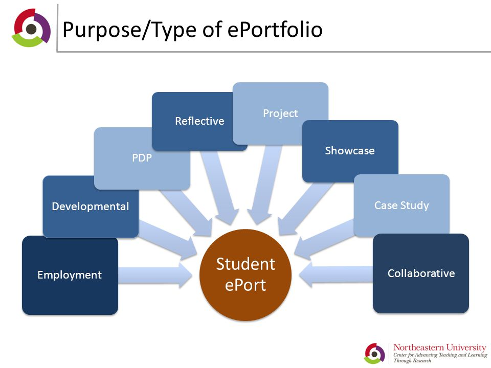 Purpose/Type of ePortfolio Student ePort Employment Developmental PDP Reflective ProjectShowcaseCase Study Collaborative