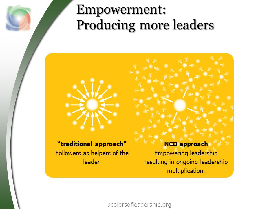 3colorsofleadership.org Empowerment: Producing more leaders traditional approach Followers as helpers of the leader.