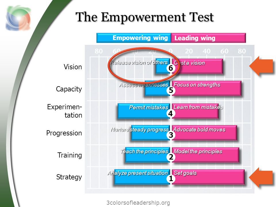 3colorsofleadership.org The Empowerment Test Vision Capacity Experimen- tation Progression Training Strategy Empowering wing Leading wing Release vision of others Assess weaknesses Permit mistakes Cast a vision Analyze present situation Focus on strengths Advocate bold moves Learn from mistakes Model the principles Set goals Teach the principles Nurture steady progress 1 2 3 4 5 6
