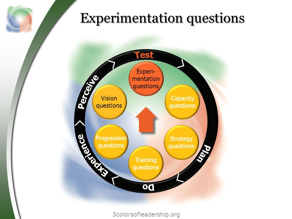 3colorsofleadership.org Experimentation questions Vision questions Progression questions Training questions Strategy questions Capacity questions Experi- mentation questions