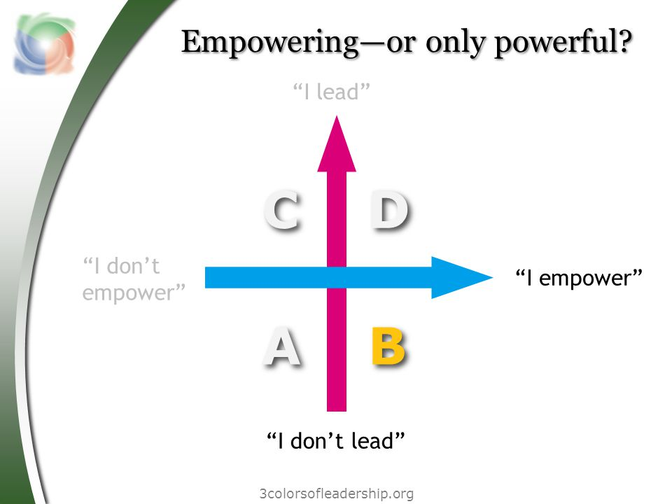 ABCD I don't lead I lead I don't empower I empower Empowering—or only powerful.