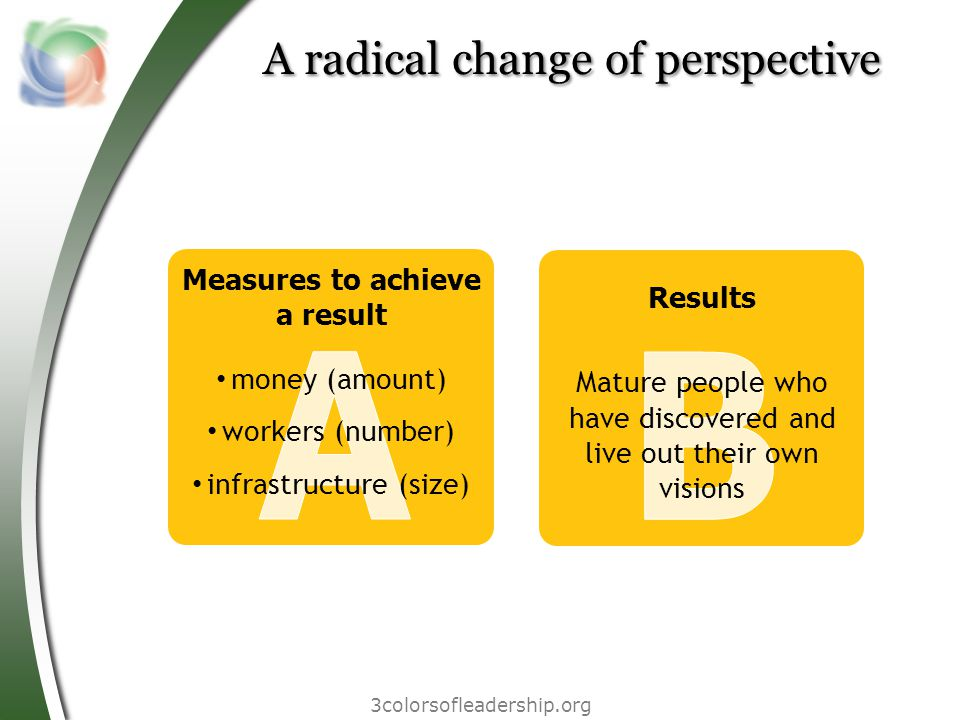 A radical change of perspective 3colorsofleadership.org Measures to achieve a result money (amount) workers (number) infrastructure (size) Results Mature people who have discovered and live out their own visions