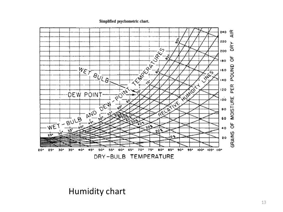 13 Humidity chart