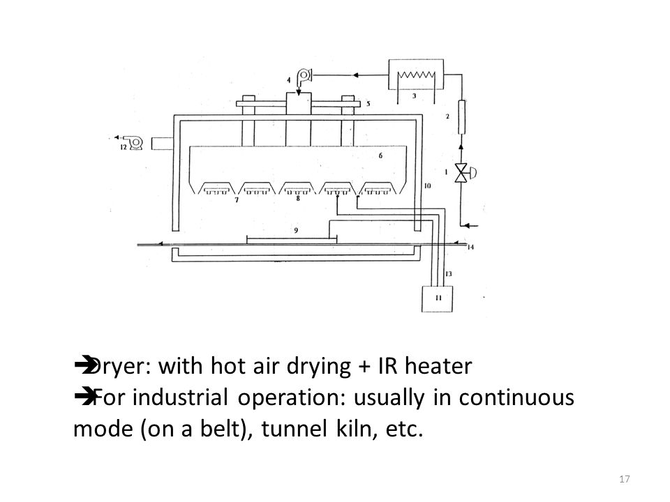  Dryer: with hot air drying + IR heater  For industrial operation: usually in continuous mode (on a belt), tunnel kiln, etc.
