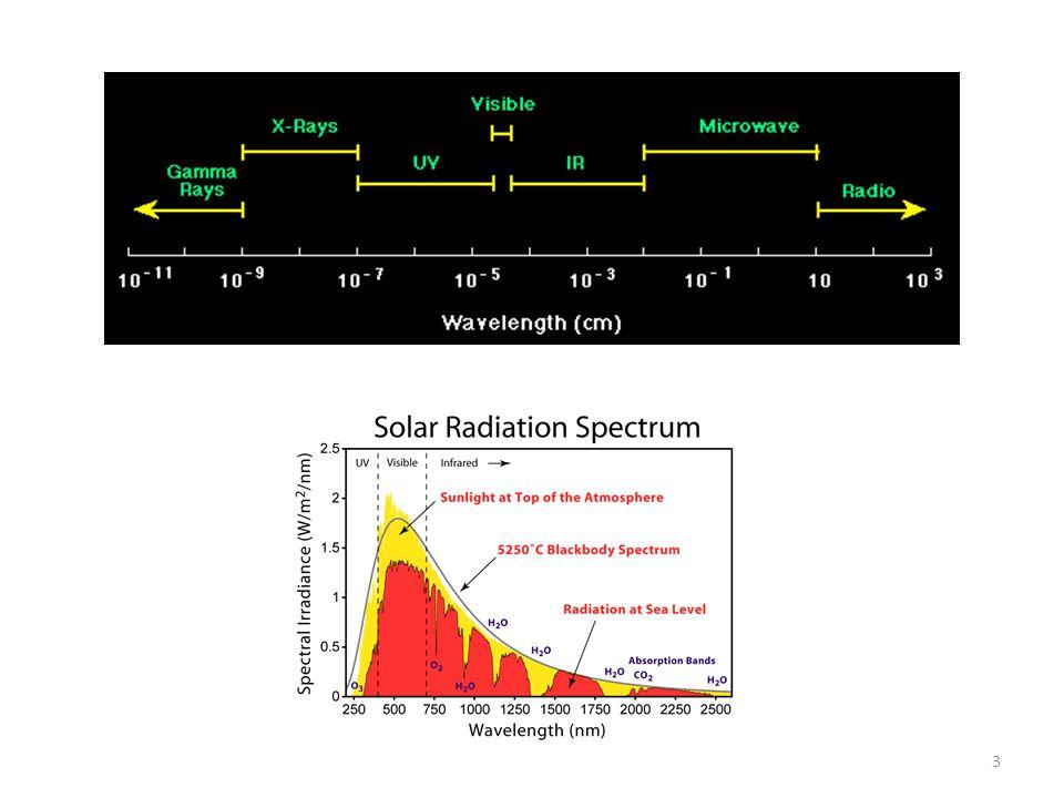 4 Light spectrum for a xenon lamp (Google)