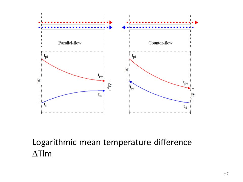 77 Logarithmic mean temperature difference  Tlm