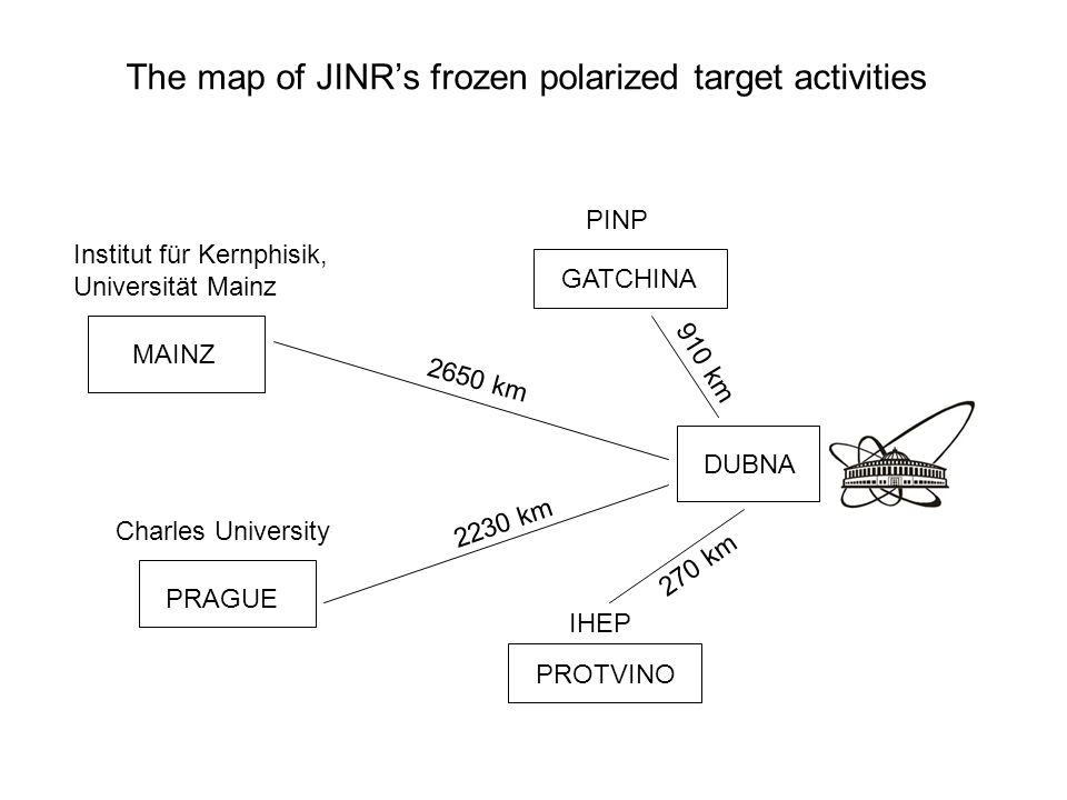 The map of JINR's frozen polarized target activities DUBNA MAINZ PRAGUE GATCHINA PROTVINO IHEP PINP Institut für Kernphisik, Universität Mainz Charles University 2650 km 2230 km 270 km 910 km