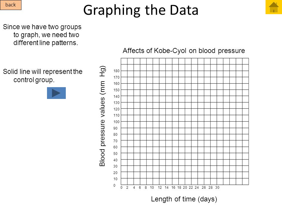 Affects of Kobe-Cyol on blood pressure Graphing the Data Since we have two groups to graph, we need two different line patterns. Solid line will repre