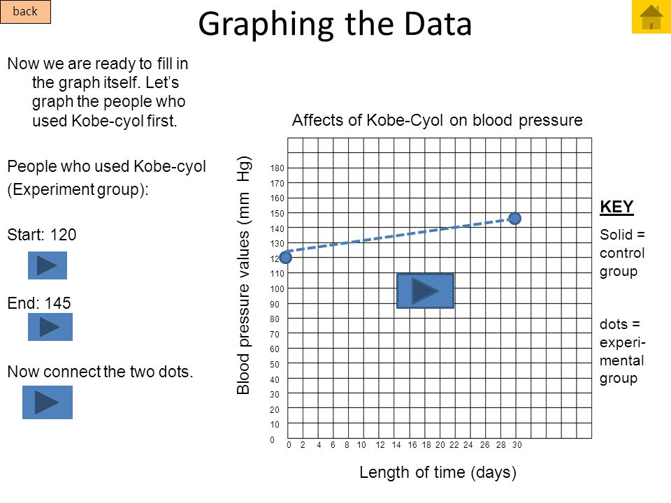 Affects of Kobe-Cyol on blood pressure Graphing the Data Now we are ready to fill in the graph itself. Let's graph the people who used Kobe-cyol first