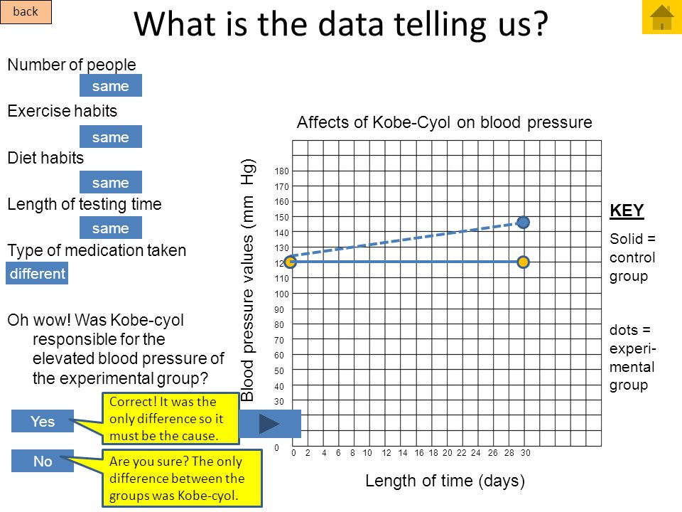 What is the data telling us? Number of people Exercise habits Diet habits Length of testing time Type of medication taken Oh wow! Was Kobe-cyol respon