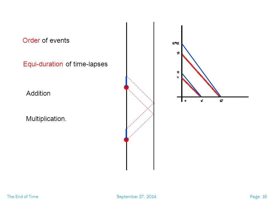 September 27, 2014.The End of TimePage: 16 Order of events Equi-duration of time-lapses Addition Multiplication.