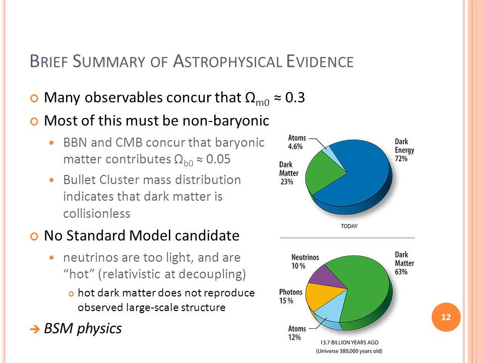 B RIEF S UMMARY OF A STROPHYSICAL E VIDENCE Many observables concur that Ω m0 ≈ 0.3 Most of this must be non-baryonic BBN and CMB concur that baryonic