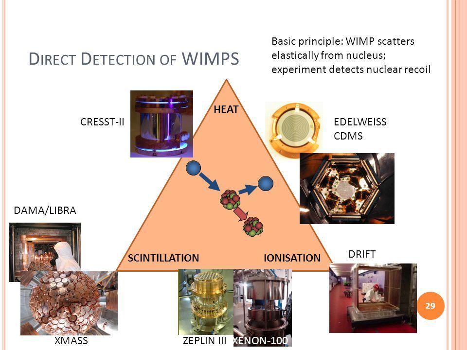 D IRECT D ETECTION OF WIMPS 29 HEAT SCINTILLATION IONISATION EDELWEISS CDMS DRIFT ZEPLIN III XENON-100 DAMA/LIBRA XMASS CRESST-II Basic principle: WIM