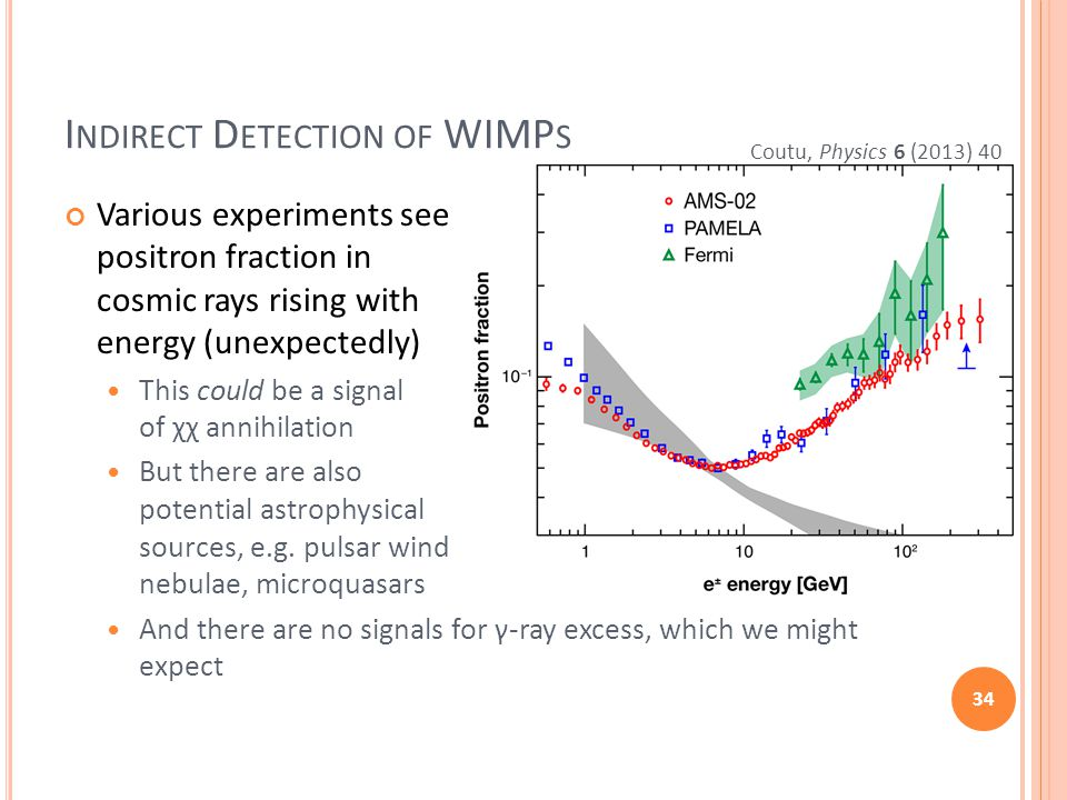I NDIRECT D ETECTION OF WIMP S Various experiments see positron fraction in cosmic rays rising with energy (unexpectedly) This could be a signal of χχ