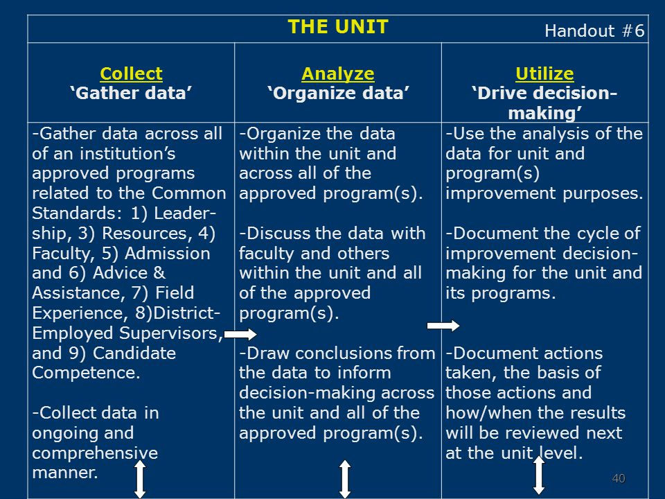 40 THE UNIT Collect 'Gather data' Analyze 'Organize data' Utilize 'Drive decision- making' -Gather data across all of an institution's approved progra