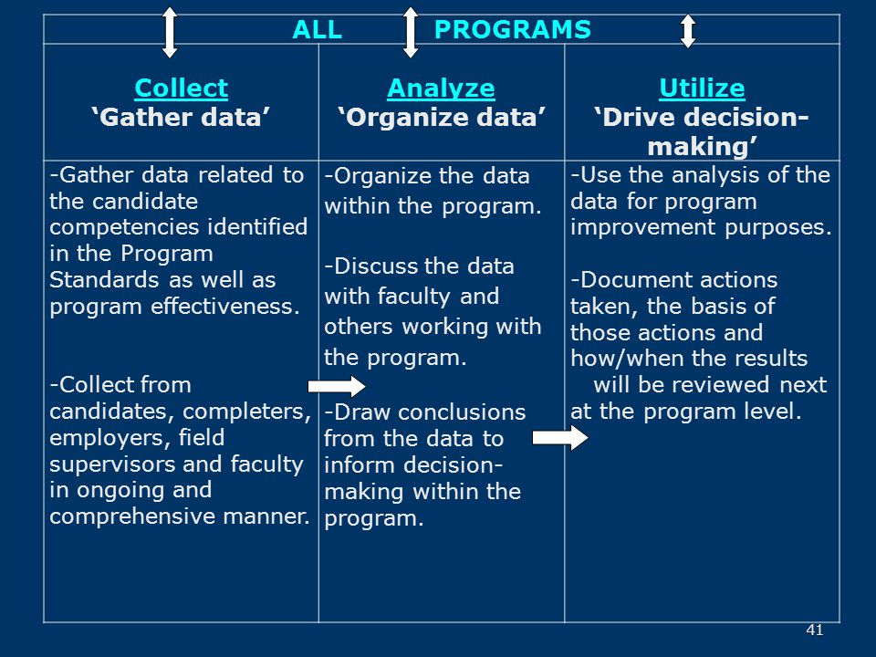 41 ALL PROGRAMS Collect 'Gather data' Analyze 'Organize data' Utilize 'Drive decision- making' -Gather data related to the candidate competencies identified in the Program Standards as well as program effectiveness.