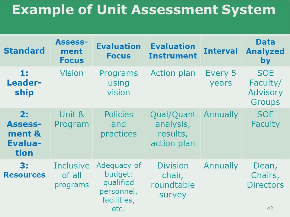 Example of Unit Assessment System Standard Assess- ment Focus Evaluation Focus Evaluation Instrument Interval Data Analyzed by 4.