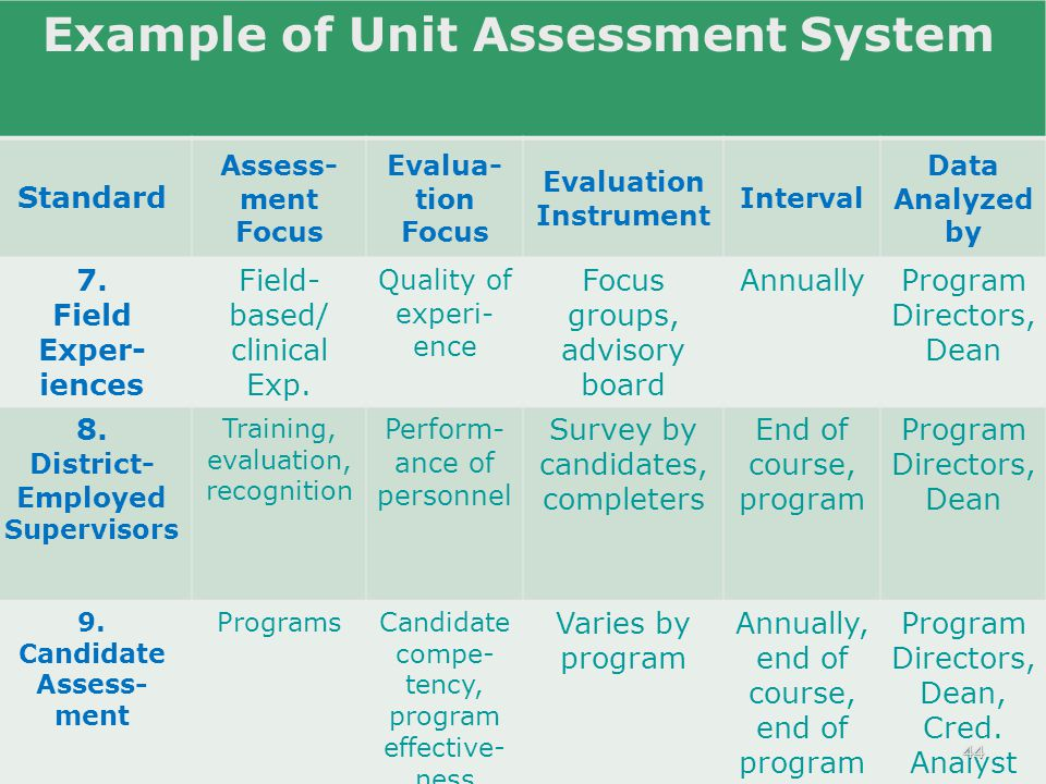 Example of Unit Assessment System Standard Assess- ment Focus Evalua- tion Focus Evaluation Instrument Interval Data Analyzed by 7.