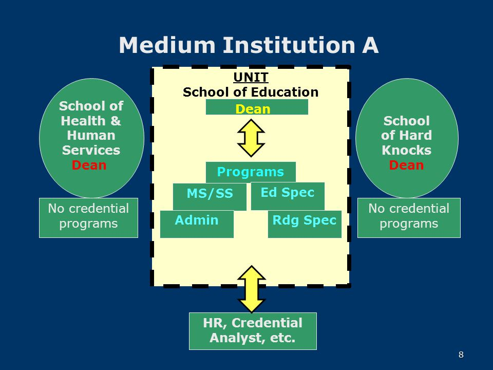 Medium Institution A School of Health & Human Services Dean School of Hard Knocks Dean Programs MS/SS Ed Spec No credential programs UNIT School of Education Programs MS/SS Rdg SpecAdmin Ed Spec HR, Credential Analyst, etc.