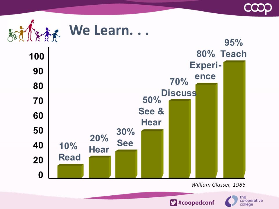 We Learn... 0 20 40 50 60 70 80 90 100 10% Read 20% Hear 30% See 50% See & Hear 80% Experi- ence 95% Teach William Glasser, 1986 70% Discuss