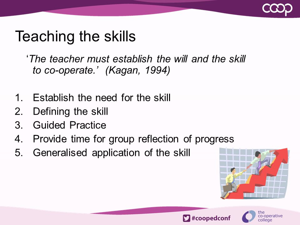 Teaching the skills ' The teacher must establish the will and the skill to co-operate.' (Kagan, 1994) 1.Establish the need for the skill 2.Defining th