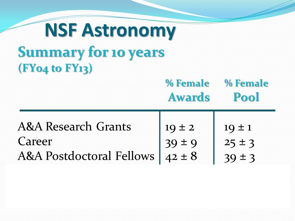 NSF Astronomy Summary for 10 years (FY04 to FY13) % Female% Female Awards Pool Awards Pool A&A Research Grants19 ± 219 ± 1 Career39 ± 925 ± 3 A&A Postdoctoral Fellows42 ± 839 ± 3 Total22 ± 222 ± 1