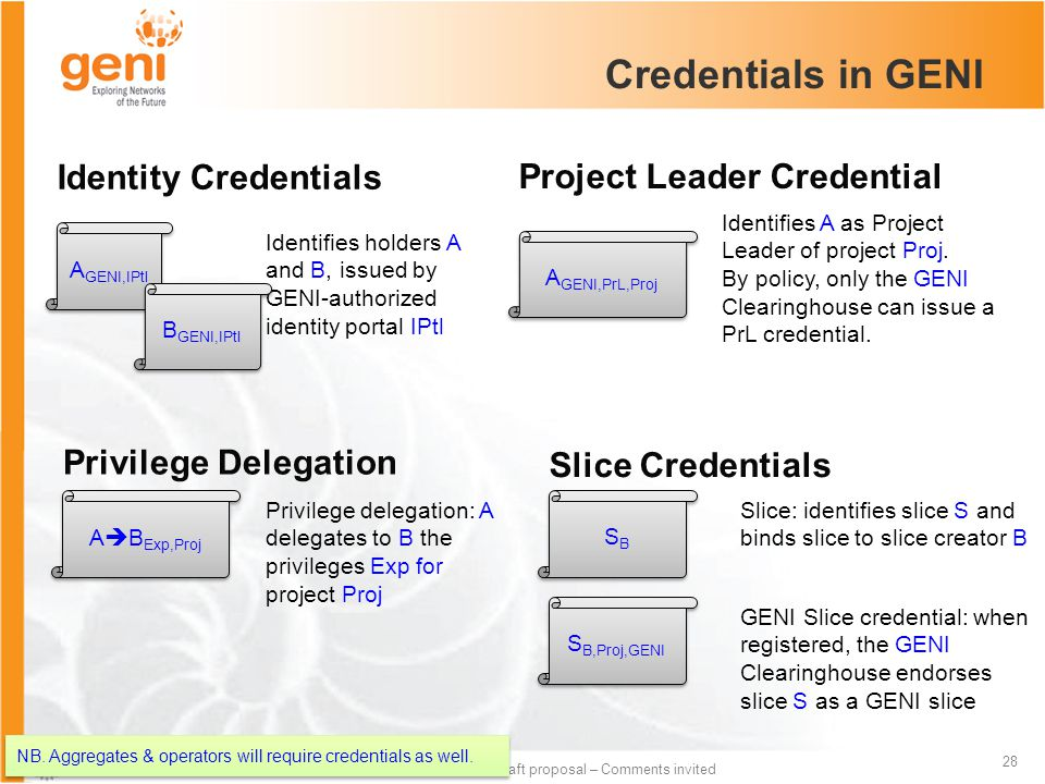 Sponsored by the National Science Foundation 28 Draft proposal – Comments invited Credentials in GENI Identity Credentials Slice Credentials A GENI,PrL,Proj Identifies A as Project Leader of project Proj.