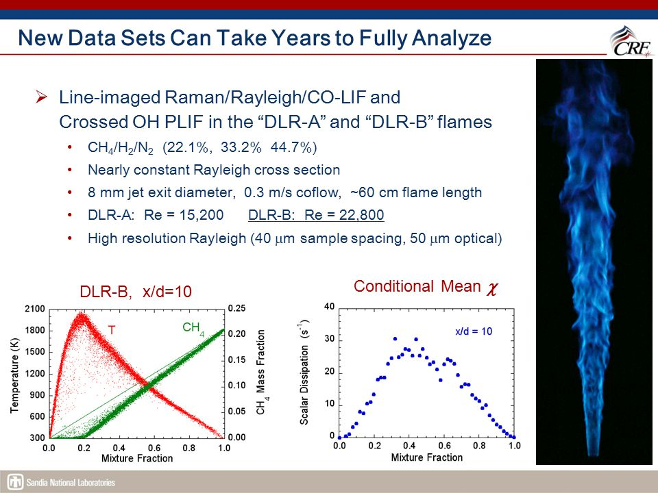 """New Data Sets Can Take Years to Fully Analyze  Line-imaged Raman/Rayleigh/CO-LIF and Crossed OH PLIF in the """"DLR-A"""" and """"DLR-B"""" flames CH 4 /H 2 /N 2"""