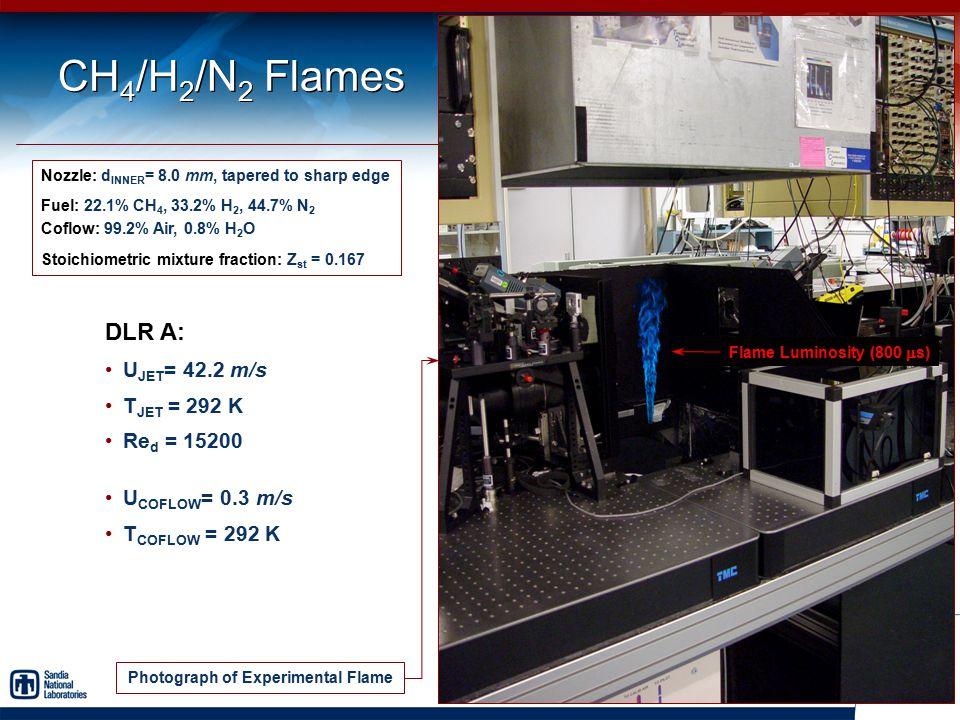 CH 4 /H 2 /N 2 Flames Nozzle: d INNER = 8.0 mm, tapered to sharp edge Fuel: 22.1% CH 4, 33.2% H 2, 44.7% N 2 Coflow: 99.2% Air, 0.8% H 2 O Stoichiomet