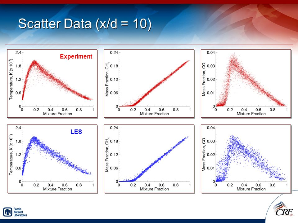Scatter Data (x/d = 10) Experiment LES