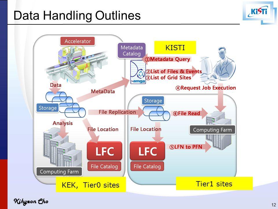 Kihyeon Cho Data Handling Outlines 12 KISTI KEK, Tier0 sites Tier1 sites