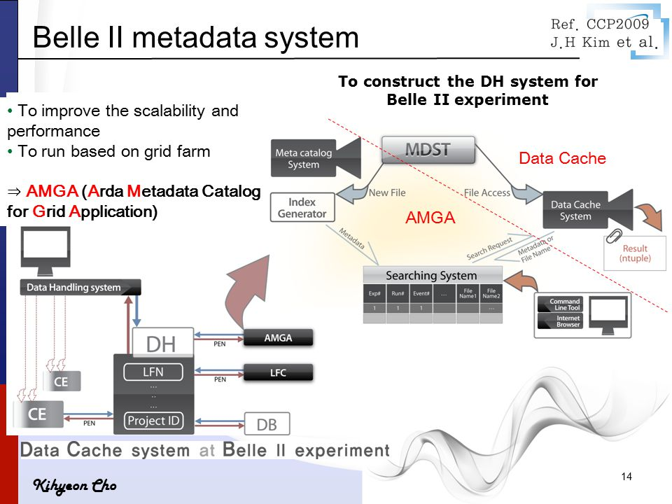 Kihyeon Cho To construct the DH system for Belle II experiment To improve the scalability and performance To run based on grid farm ⇒ AMGA (Arda Metadata Catalog for Grid Application) AMGA Data Cache 14 Belle II metadata system
