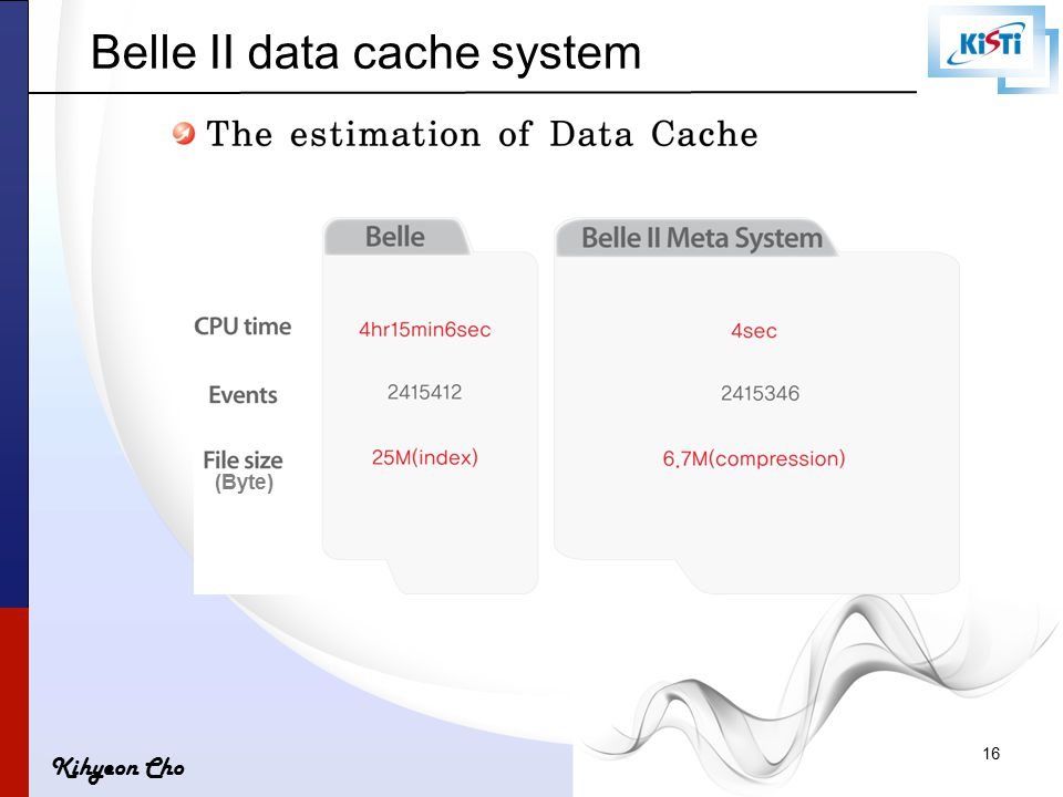 Kihyeon Cho (Byte) 16 Belle II data cache system