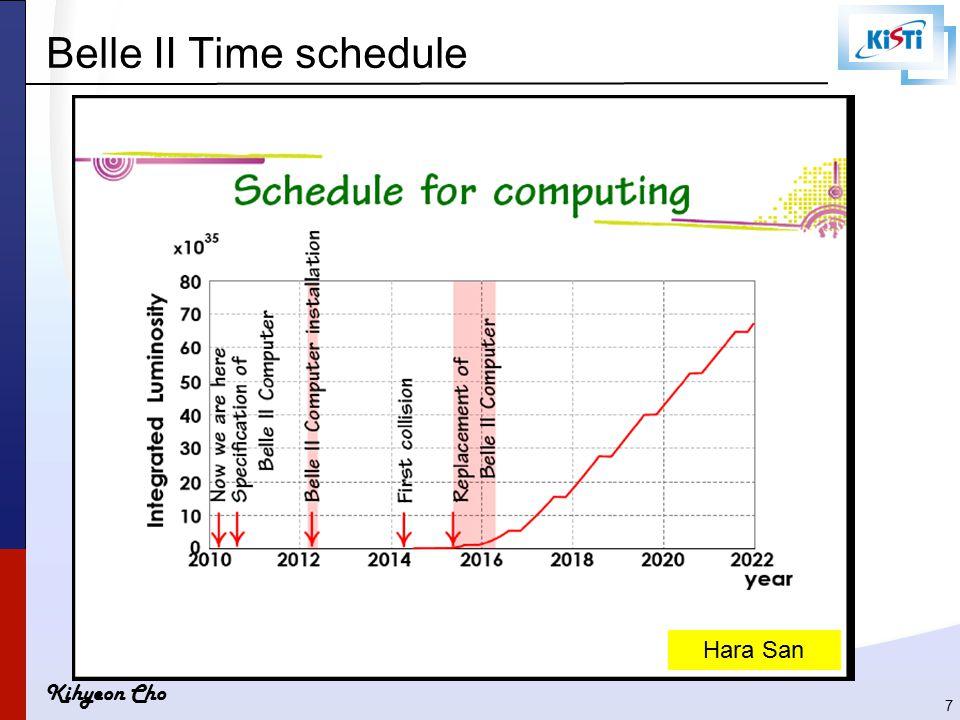 Kihyeon Cho 7 Belle II Time schedule Hara San