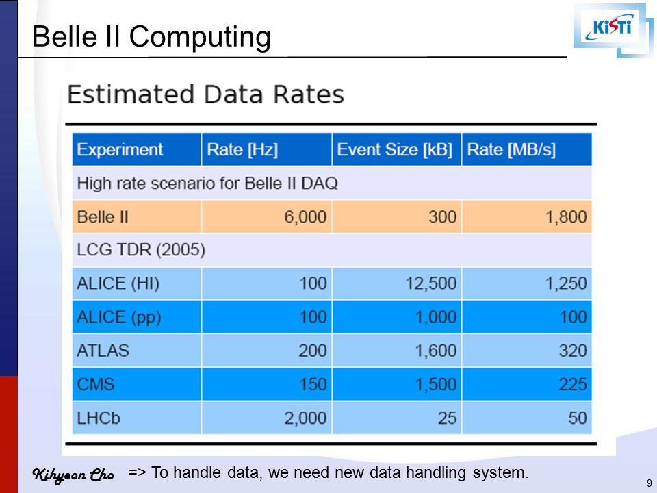 Kihyeon Cho Belle II Computing 9 => To handle data, we need new data handling system.